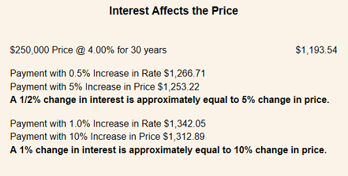 Affects of interest rates on home prices