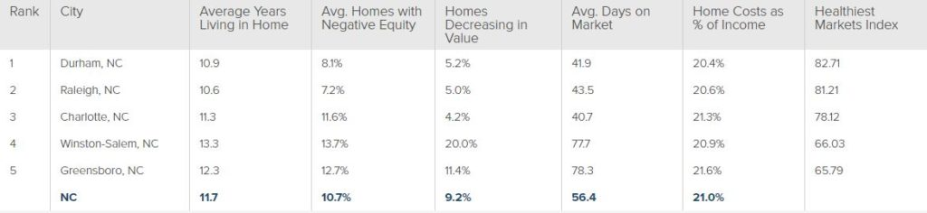 healthy housing market
