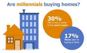 how can millennials buy a house