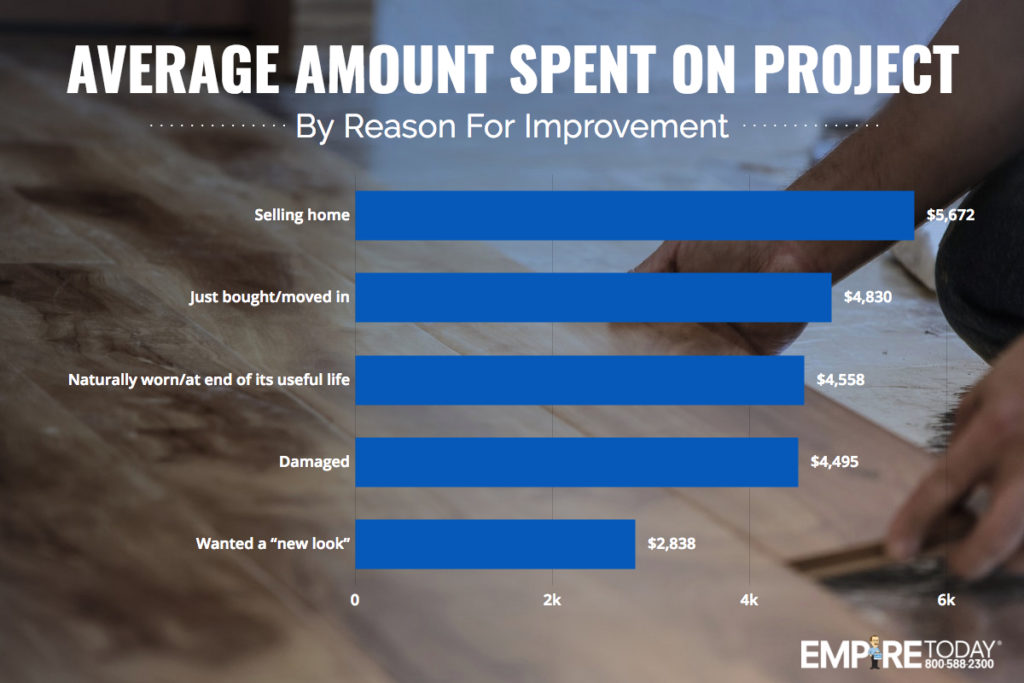 Average amount of money spent on renovation projects