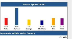 Real Estate Market Update - House Appreciation