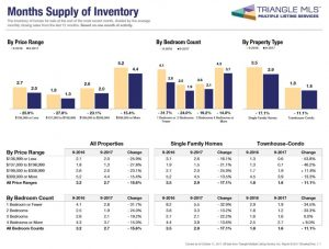 Real Estate Market Update - Months Supply of Inventory