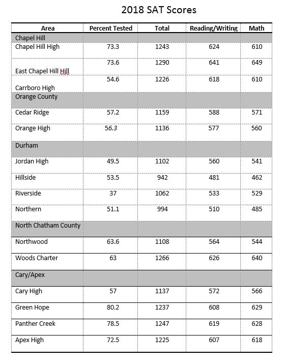 2018 SAT Scores